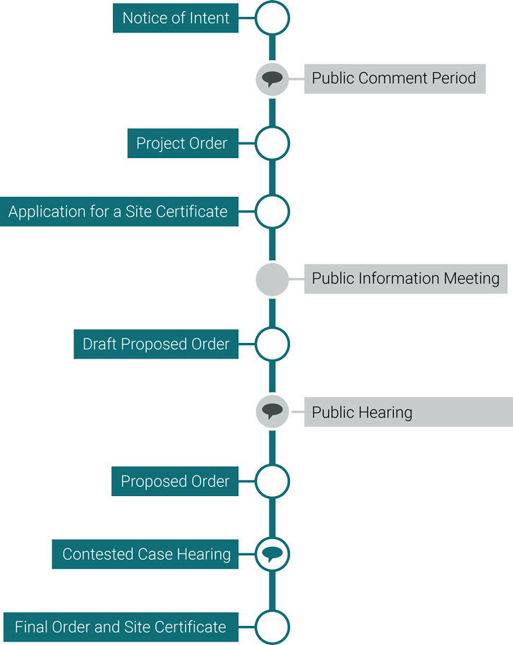 A diagram showing the steps in EFSC's process for reviewing B2H