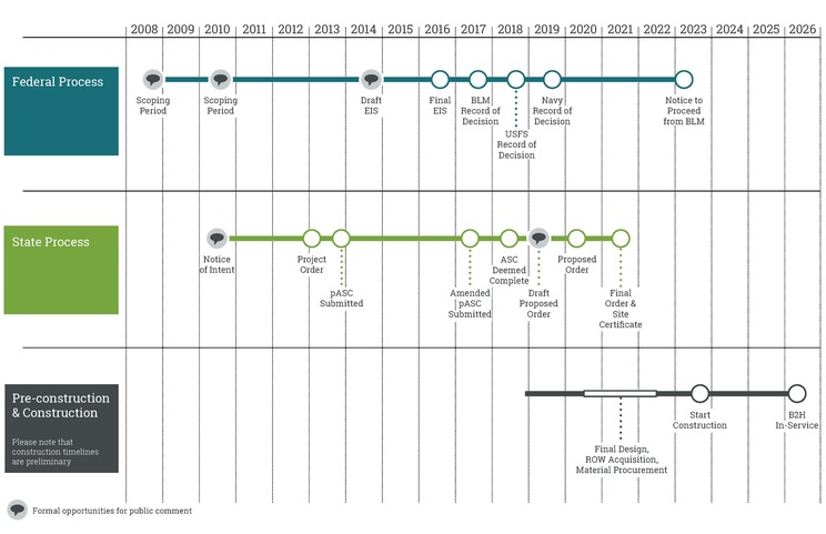An image showing the schedule for the state and federal permitting processes and the pre-construction and construction activities for Boardman to Hemingway