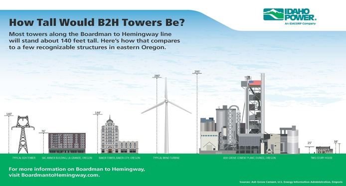 An infographic comparing the height of a tower along the Boardman to Hemingway line to other landmarks in eastern Oregon. The typical B2H tower would be 140 feet compared to the SAC Annex Building in La Grande, Oregon (76 feet), the Baker Tower in Baker City, Oregon (144 feet), a typical wind turbine (280 feet), the Ash Grove Cement Plant in Durkee, Oregon (295 feet), and a typical two story house (25 feet).