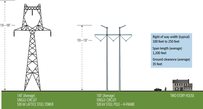 Schematic showing an example of a single-circuit lattice steel tower (130 to 180 feet tall), a single-circuit steel pole - H-frame (100 feet tall), and a two story house.