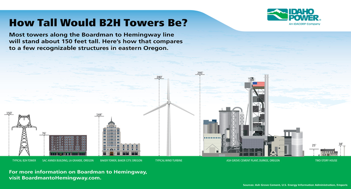 An infographic comparing the height of a tower along the Boardman to Hemingway line to other landmarks in eastern Oregon. The typical B2H tower would be 150 feet compared to the SAC Annex Building in La Grande, Oregon (76 feet), the Baker Tower in Baker City Oregon (144 feet), a typical wind turbine (280 feet), the Ash Grove Cement Plant in Durkee, Oregon (295 feet), and a typical two story house (25 feet).